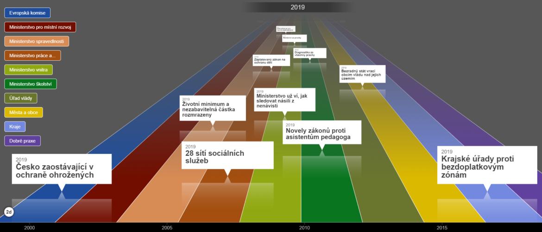 Mapa událostí v sociálním začleňování za rok 2019